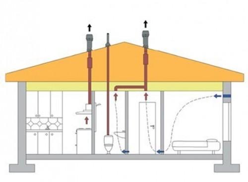 монтаж вентиляции в таунхаусах
