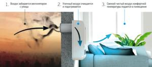 монтаж вентиляции в квартире