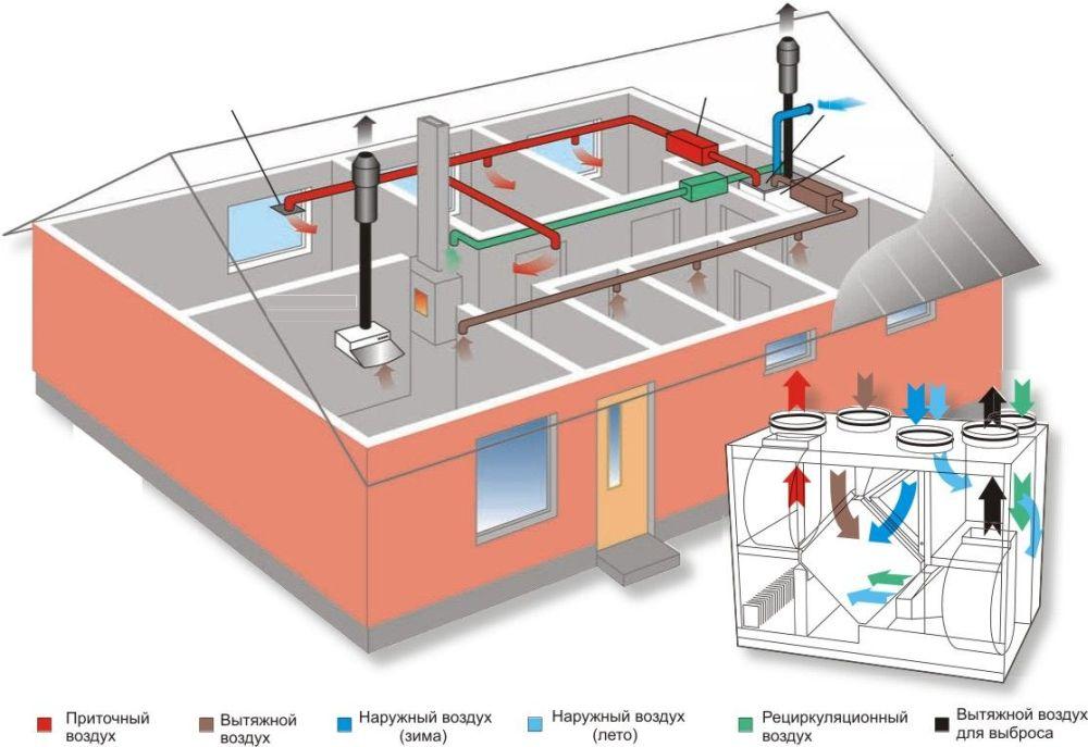 монтаж систем вентиляции в Челябинске под ключ