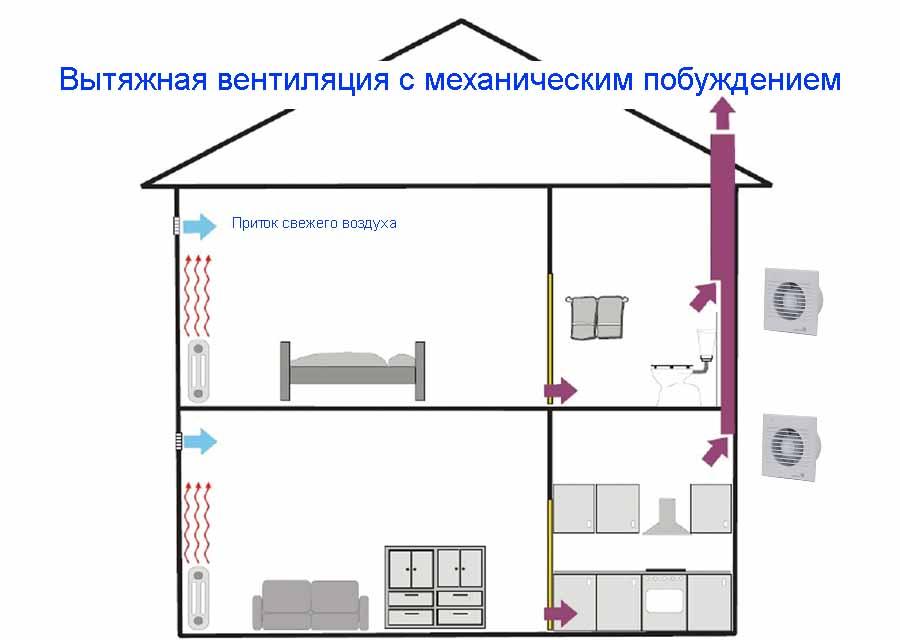 монтаж систем вытяжной вентиляции в Челябинске